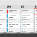Composing a ServiceNow Roadmap for Your Enterprise